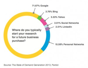 Web Content Marketing and B2B Purchase Behavior