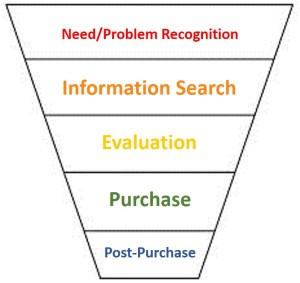 problem recognition marketing