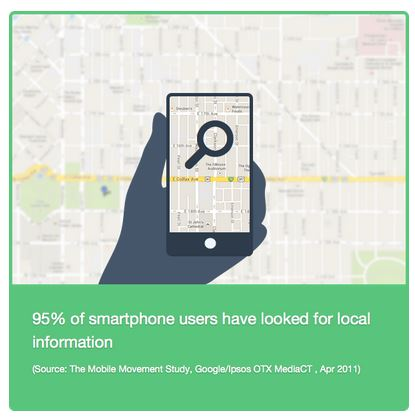 Local SEO Mobile Device Usage Stats